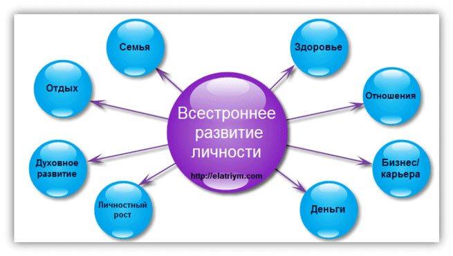 всестороннее развитие личности