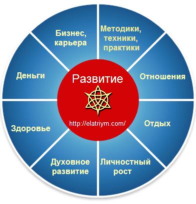 развитие, цель, успех