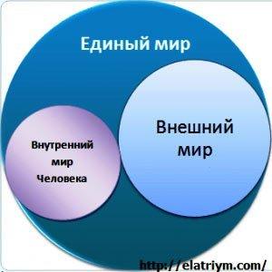 системное-развитие-человека