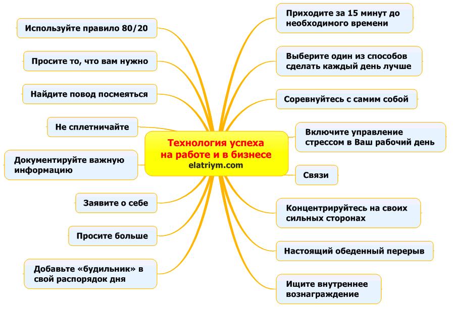 ментальная карта примеры